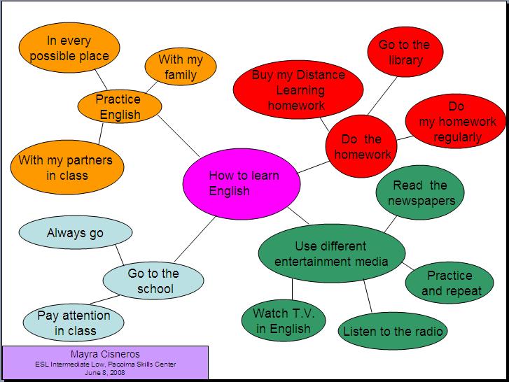 mr bakin 39 s esl classes cluster diagrams for writing. Black Bedroom Furniture Sets. Home Design Ideas